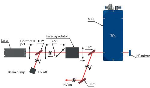 MP1 Pulse Picker Half-Wave Operation Scheme