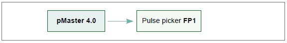 Pulse picker Operation Instructions