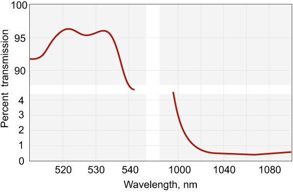 Nd:YAG Laser Harmonic Separators