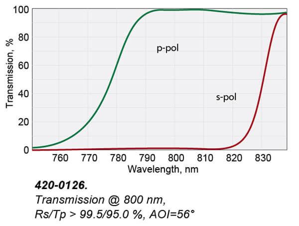 Femtoline Thin Film Laser Polarizers (Rectangular)