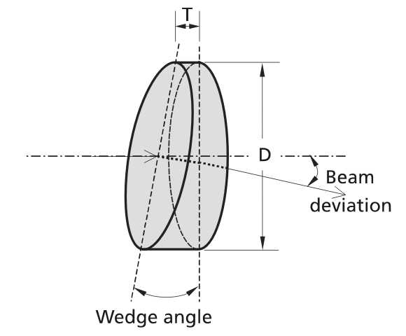 Standard Wedge Prisms