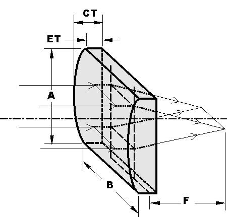 Plano-Convex Cylindrical Lenses