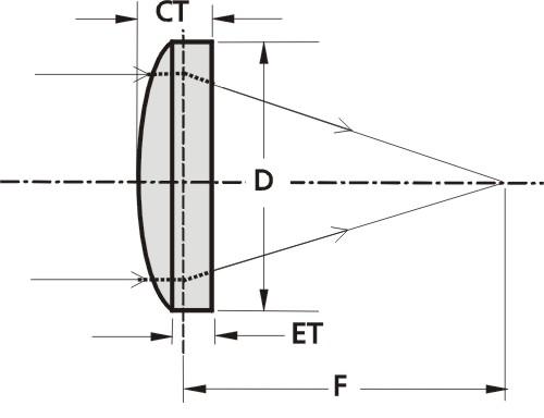 CaF2 Plano-Convex Lenses