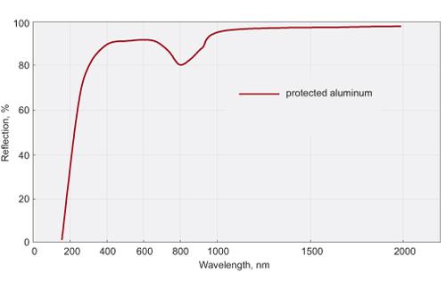 Protected Aluminium Mirrors