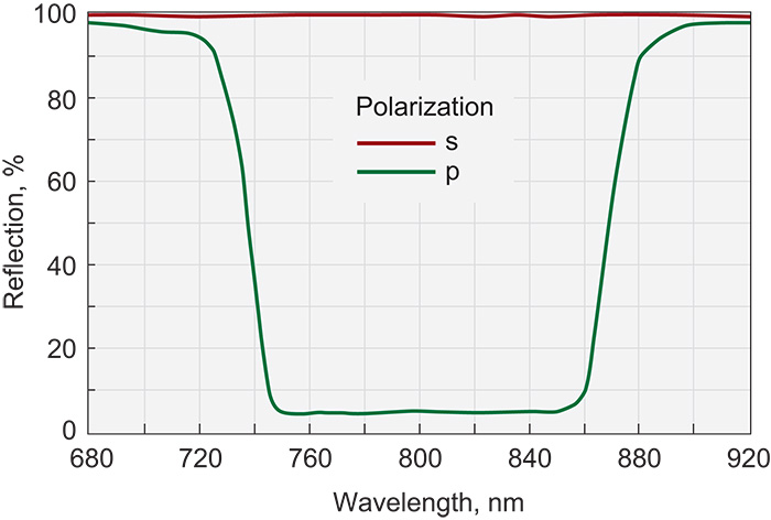 Broadband Thin Film Laser Polarizers (at 70°)