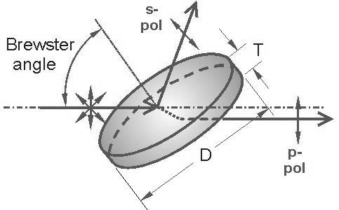 Femtoline Thin Film Laser Polarizers (Round)