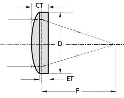 Femtoline Thin AR Lenses @ 333-353 nm
