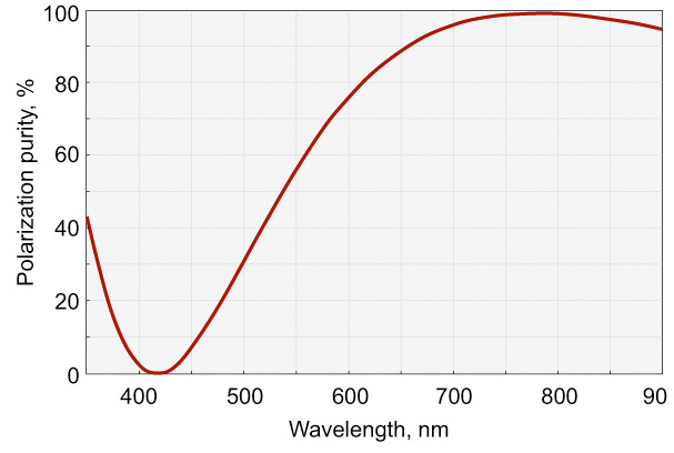 Zero Order Dual Wavelength Wave Plate