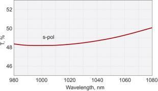 Femtoline Laser Beamsplitters