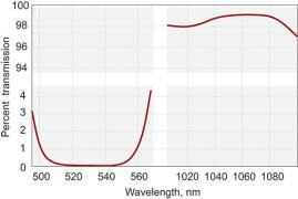 Laser Harmonic Separators with High Transmission