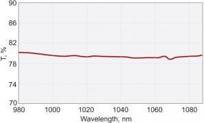 Nd:YAG Laser Beamsplitters