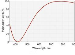 Femtoline Zero Order Dual Wavelength Wave Plates