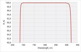 Broadband Laser Rear Mirrors @ 720-880 nm