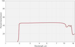 Germanium (Ge) Components