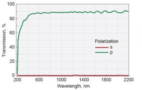 Glan-Taylor Polarizing Prisms