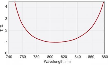 Femtoline Laser Output Couplers