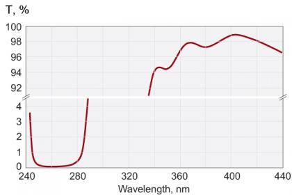 Femtoline Laser Harmonic Separators