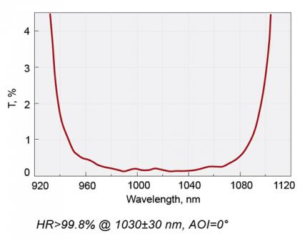 Femtoline Laser Rear Mirrors @ 1030 nm