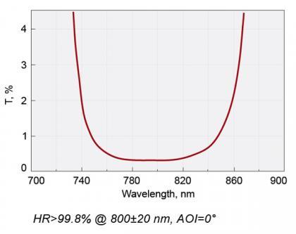 Femtoline Laser Rear Mirrors @ 800 nm