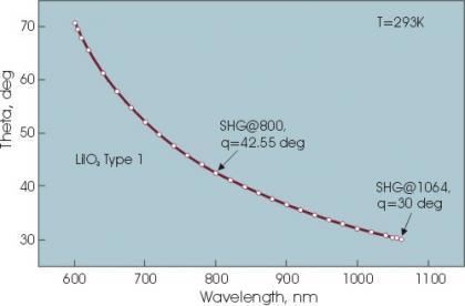 Lithium Iodate – LiIO3 Crystals