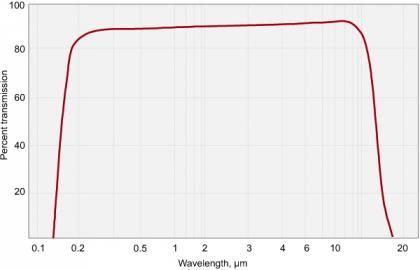 Barium Fluoride (BaF2) Lenses