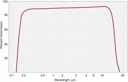 Barium Fluoride (BaF2) Windows