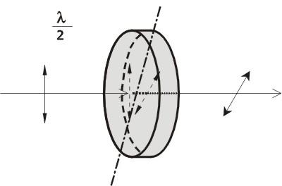 Multiple Order Wave Plates