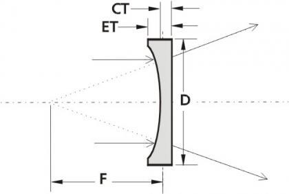 Plano-Concave Lenses