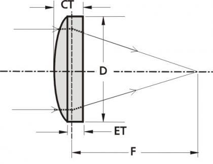 BK7 Plano-Convex Lenses