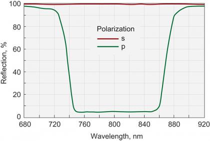 Broadband Thin Film Laser Polarizers (at 70°)
