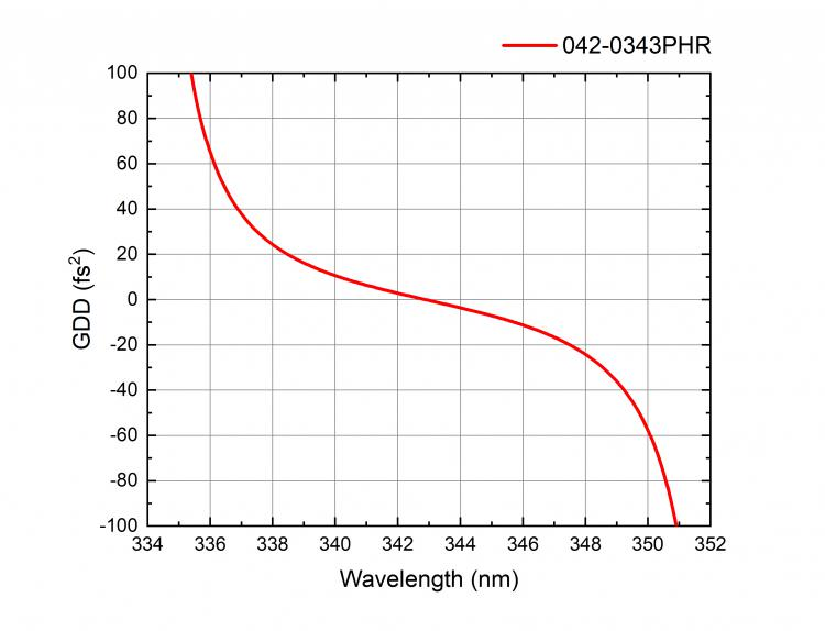 High Power Laser Mirrors for Femtosecond Applications_1