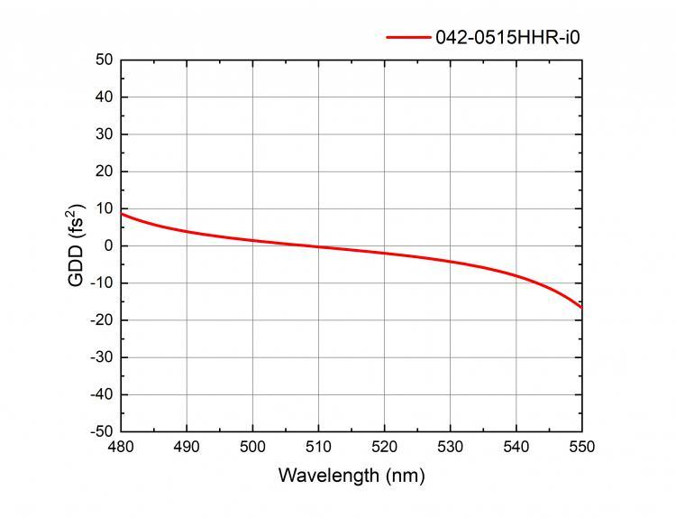Femtoline Low GDD Ultrafast Mirrors_1