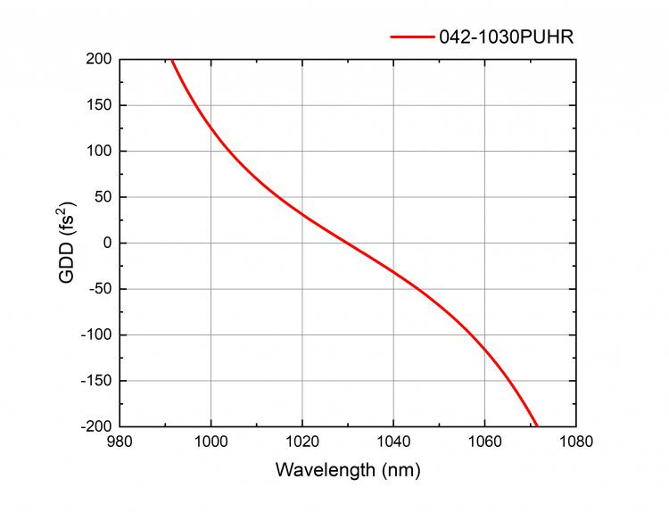 High Power Laser Mirrors for Picosecond Applications_1