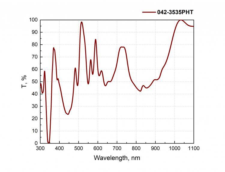 FEMTOLINE LASER HARMONIC SEPARATORS WITH HIGH TRANSMISSION_1