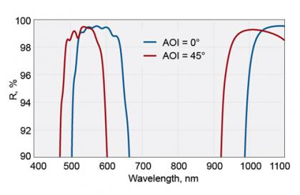 BroadBand and Laser Line Mirrors for AOI from 0 to 45°_1