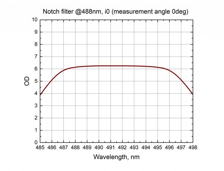 Notch Filters_1