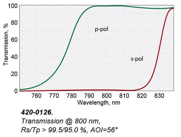 Femtoline Thin Film Laser Polarizers (Round)_1