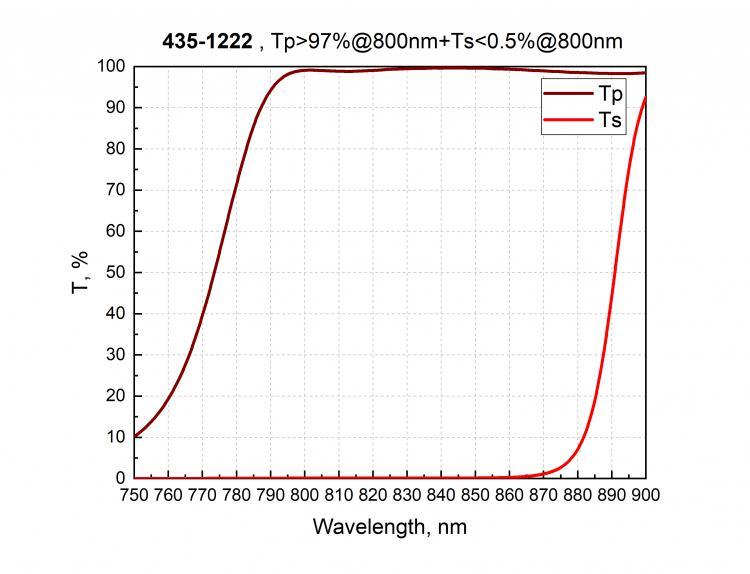 High Energy Polarizing Cube Beamsplitters_1