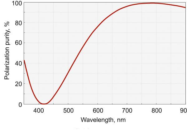 Femtoline Zero Order Dual Wavelength Wave Plates_1