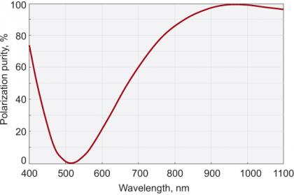 Zero Order Dual Wavelength Wave Plate_1