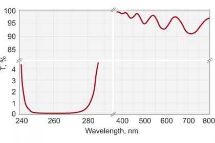 Femtoline Laser Harmonic Separators_1