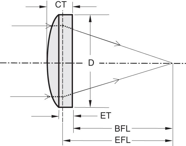 Aspheric Lenses_1