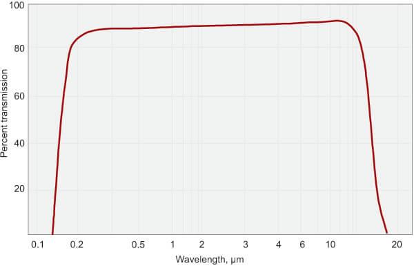 Barium Fluoride (BaF2) Lenses_1