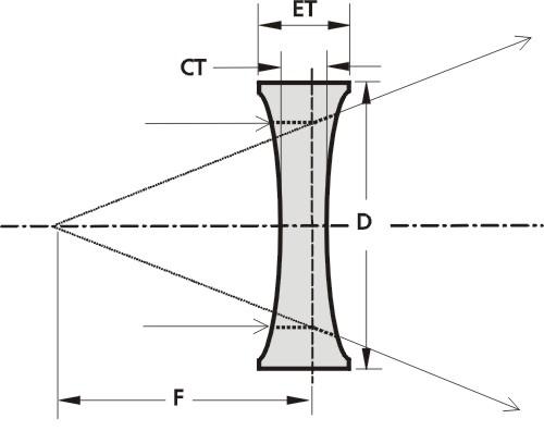 Biconcave Lenses_1