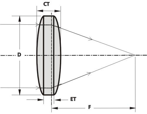 BK7 Biconvex Lenses_1
