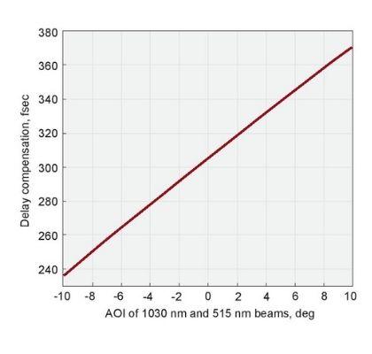 Group Velocity Delay Compensation Plates_1