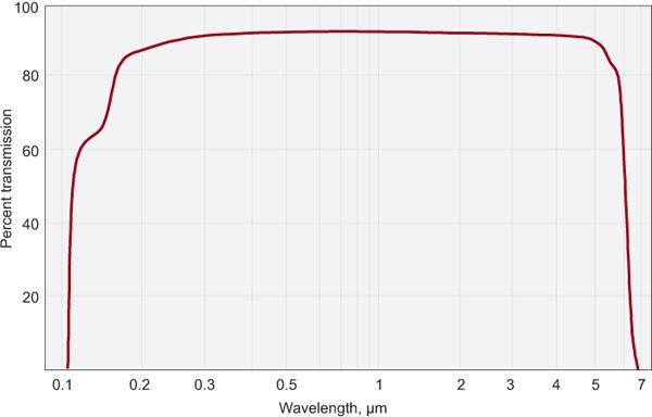 Lithium Fluoride (LiF) Components | Eksma Optics