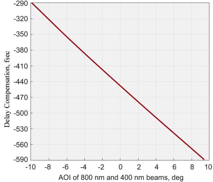 Group Velocity Delay Compensation Plates