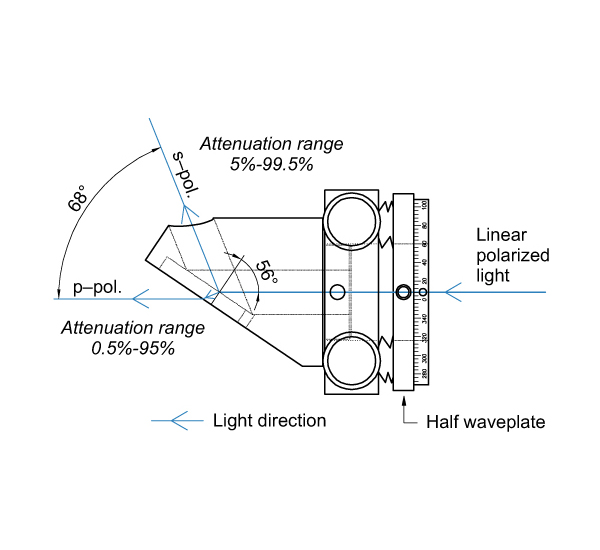 Variable Attenuators for Linearly Polarized Laser Beam 990-0071