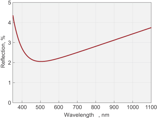Thin BBO Crystals for SHG of Ti:Sapphire Laser Wavelength